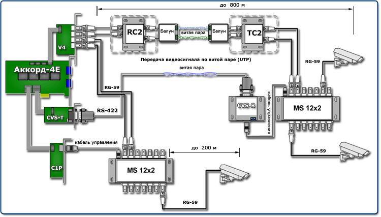 Подключение коммутаторов MS